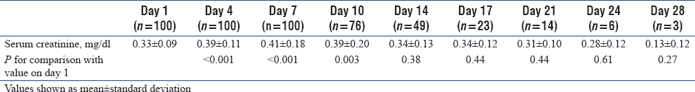 Table 2: Serum creatinine during hospital stay