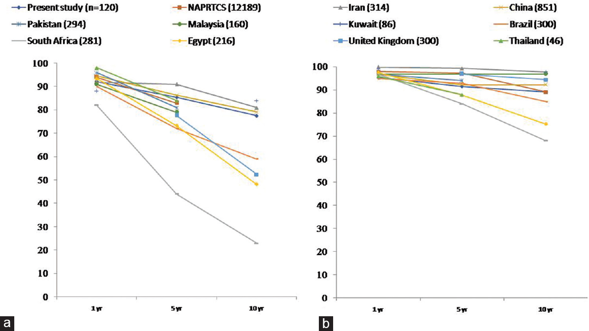 Figure 3: Comparison of (a) allograft and (b) patient survival in series of patients from the present study, other developing countries and some developed regions