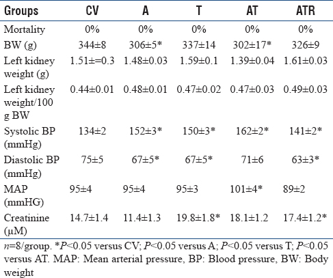 Table 1: Morphological and biochemical values in different experimental groups